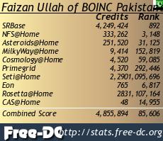 BOINC Projects Statistics