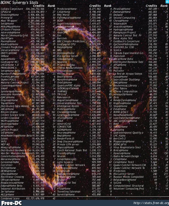 BOINC Synergy Statistics